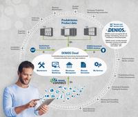 DENIOS connect vernetzt Produkte mit Smart Services