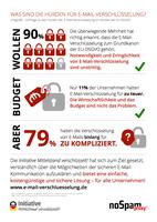 Infografik: Hürden der E-Mail-Verschlüsselung