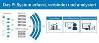 Digitalisierung der Fertigung in der Schweiz - wie machen das eigentlich die Anderen?