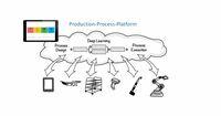 nextLAP bietet mehr als Predictive Maintenance: Vorhersage und Steuerung mit Predictive Process Control