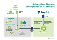 showimage PayPal und DATEV optimieren Zahlungsdaten für die Buchführung