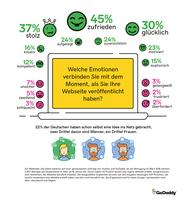 Trend: Digitale Selbstverwirklichung mit eigener Website