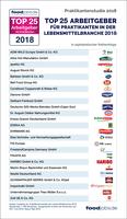 foodjobs.de Praktikantenstudie 2018: Die TOP 25 Arbeitgeber der Lebensmittelbranche stehen fest