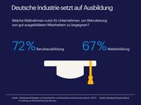Industrie setzt auf Berufsausbildung gegen Fachkräftemangel