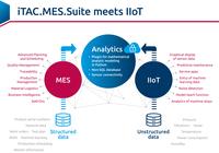 """iTAC zeigt auf der """"SMT Hybrid Packaging 2018"""": MES im Zusammenspiel mit IIoT-Plattformen"""