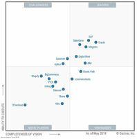 Magento verbessert Führungsposition im Gartner Magic Quadrant for Digital Commerce 2018