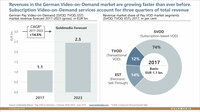 Revenues in the German Video-on-Demand market are growing faster than ever before