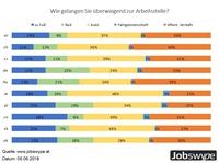 Arbeitnehmer bevorzugen Pkw  für den Weg zur Arbeit