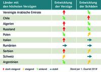 Exportländer im Vergleich - wo Zahlungen ausbleiben