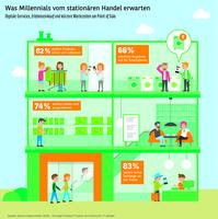 Konsumbarometer 2018 - Europa. Was Millennials vom stationären Handel erwarten