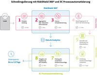 Arvato Financial Solutions erwirbt 3C