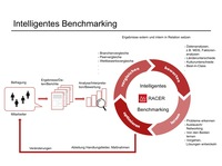 RACER Benchmark Group vereinbart Forschungskooperation mit Uni Osnabrück