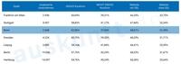 Rund 43 % aller Websites von KMUs in Deutschland noch nicht DSGVO konform