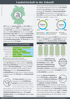 Infografik der AGRAVIS Raiffeisen AG zur Landwirtschaft der Zukunft