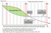 """Statt Ideologie pragmatisch für """"Umwelt & Mobilität"""""""