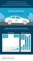 Fakten-Check Elektromobilität: 200.000er Marke wird 2018 durchbrochen