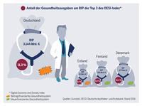 Digitalisierung des Gesundheitswesens  Europäische Impulse
