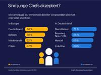 Junge Chefs in Deutschland müssen um Respekt kämpfen