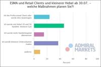 Neue ESMA-Regulierung: So reagieren die CFD-Händler in Deutschland