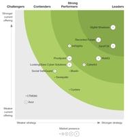 "Digital Shadows ist ""Leader"" für Digital Risk Protection"