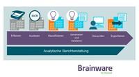 Brainware von Hyland erleichtert die Prozessautomatisierung