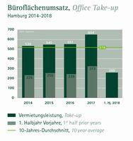 Bürovermietung in Hamburg kommt zusehends in Schwung