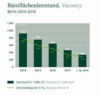 Vollvermietung wird auf dem Büromarkt Berlin zur Realität
