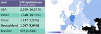 Deutlich mehr Cyberattacken auf ERP-Systeme