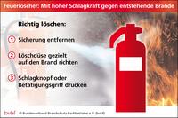 Erhöhte Brandgefahr: Entstehende Brände können mit Feuerlöschern bekämpft werden