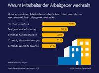 Warum wechseln die Deutschen den Job?