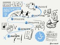Nur drei Tage von der Idee bis zur klickbaren App mit dem Design-Led Innovation Package for Business Apps von IBsolution