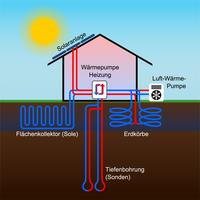 Wärmepumpen mit Solarthermie und Fußbodenheizung kombinieren