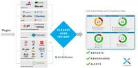 Flexera erhöht Automatisierungsgrad für Open-Source-Management