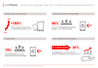 showimage Infografik: Digitalisierung im Firmenkundengeschäft