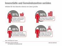 Neue Studie: Innenstädte und Gemeindezentren veröden
