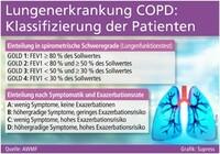 Neue Empfehlungen zur COPD-Behandlung
