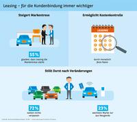 Studie Automobilbarometer 2018 - Leasing für Kundenbindung immer wichtiger