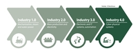 Die digitale industrielle Revolution vereint Innovationen aus Industrie 3.0 und Industrie 4.0
