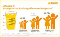 Warum ein Schultag mit Orangensaft starten sollte
