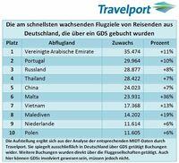 showimage Aktueller Trend: Mehr Fluggäste von Deutschland in die Vereinigten Arabischen Emirate, nach Portugal und nach Russland