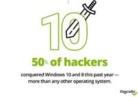 Black Hat-Umfrage von Thycotic enthüllt die beliebtesten Einfallstore der Hacker