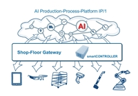Neuer smartCONTROLLER: IIoT-Hardware mit intelligenter Datendrehscheibe von nextLAP verbinden