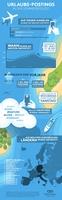 Urlaubspostings in Sozialen Medien zunehmend beliebter