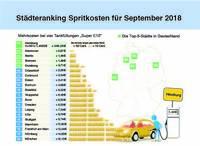Tankmonat September 2018: Kraftstoffpreise auf neuem Vierjahreshoch