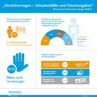 """Verbraucherumfrage der Creditreform Boniversum GmbH: """"Versicherungen - Schadensfälle und Falschangaben"""""""