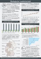 Infografik der AGRAVIS Raiffeisen AG zur ökologischen Landwirtschaft