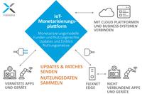 Flexera ermöglicht Software Monetarisierung im Edge-Computing