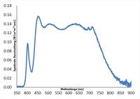 Sonnenlichtspektrum: Breitband-IR-LEDs bis in den Infrarotbereich