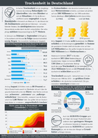 Infografik der AGRAVIS Raiffeisen AG zum Thema Trockenheit
