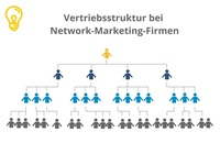 Durch Network Marketing Geld verdienen